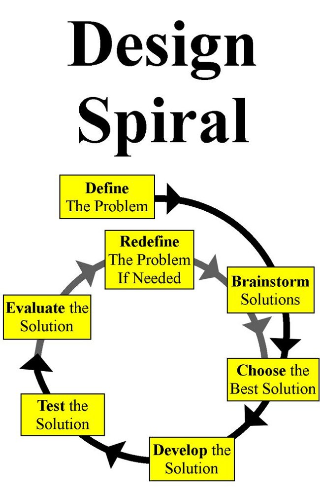 Design Spiral