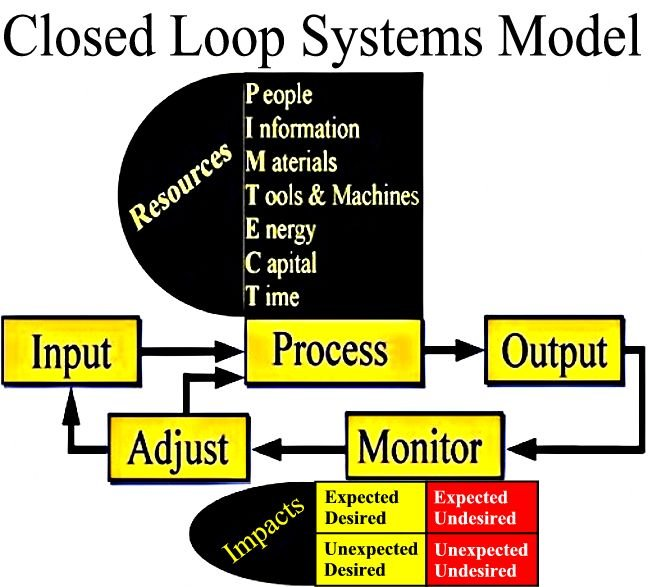 Closed Loop Systems Model